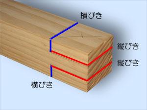 木目と縦びき・横びきの関係