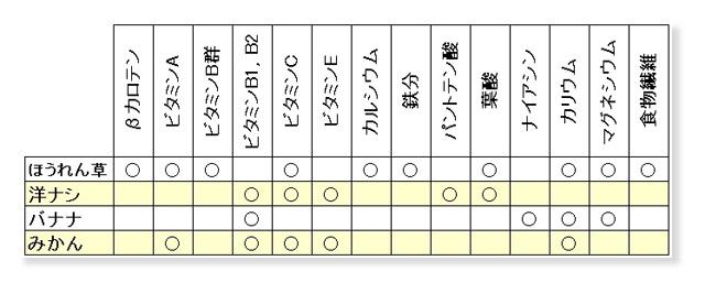 ほうれん草と洋ナシのレシピ_栄養表は