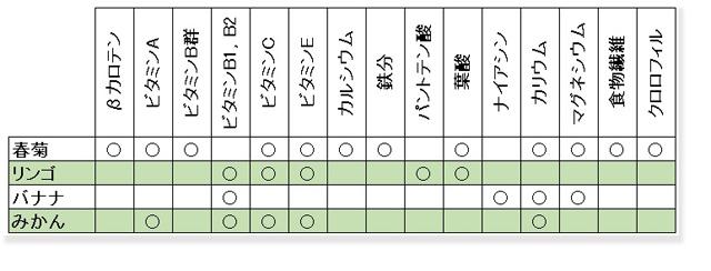 春菊とリンゴのレシピ_栄養表