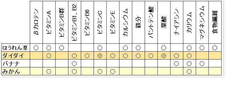ちぢみほうれん草とダイダイのレシピ_栄養表