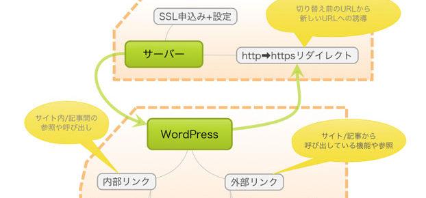 http ➡ httpsへの切り替え - 今さらながらのSSL導入について