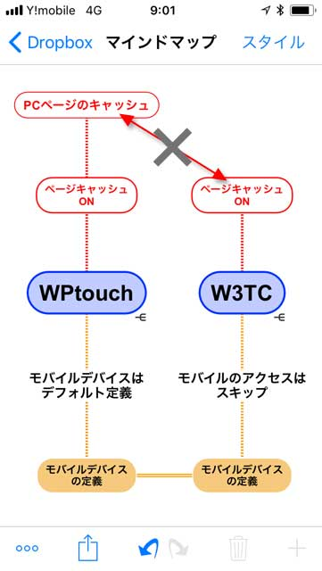 split-connection-between-w3tc-and-wptouch